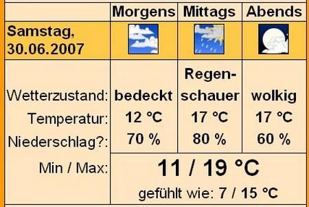 Wetter Wetzlar Online
