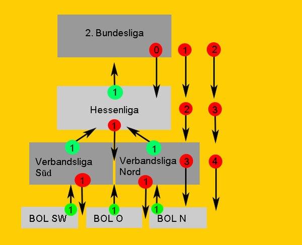 infographilk Abstiegsregelung Kegeln